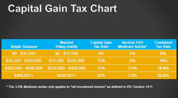 Stock options income tax capital gains